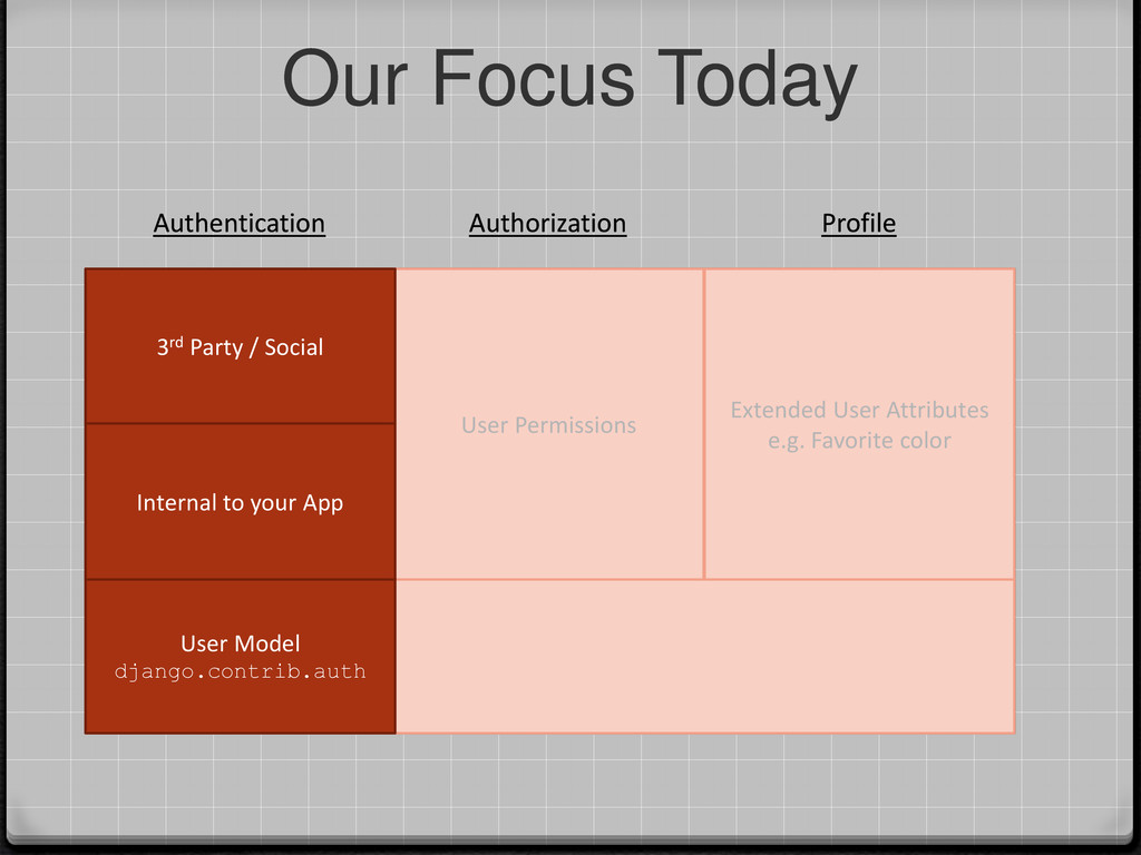 Our Focus Today Extended User Attributes e.g. F...