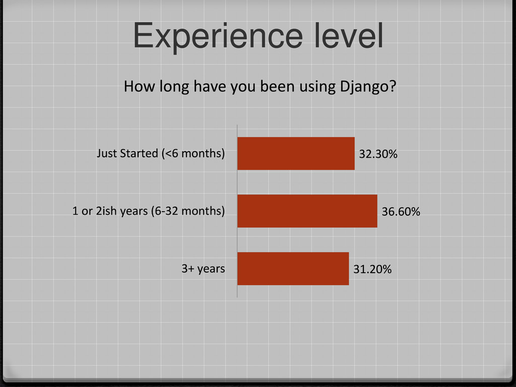 Experience level 31.20% 36.60% 32.30% 3+ years ...
