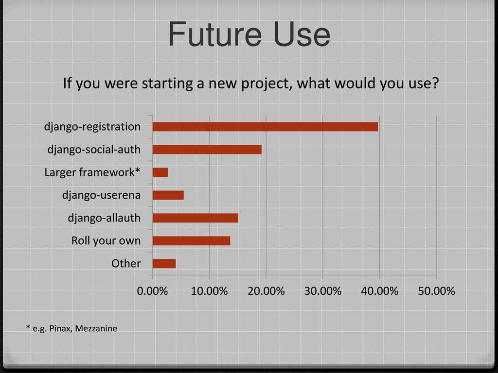 Future Use * e.g. Pinax, Mezzanine If you were ...