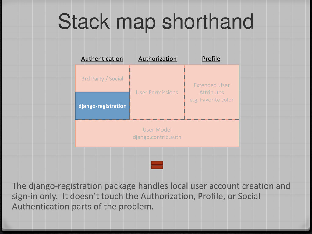 Stack map shorthand Extended User Attributes e....
