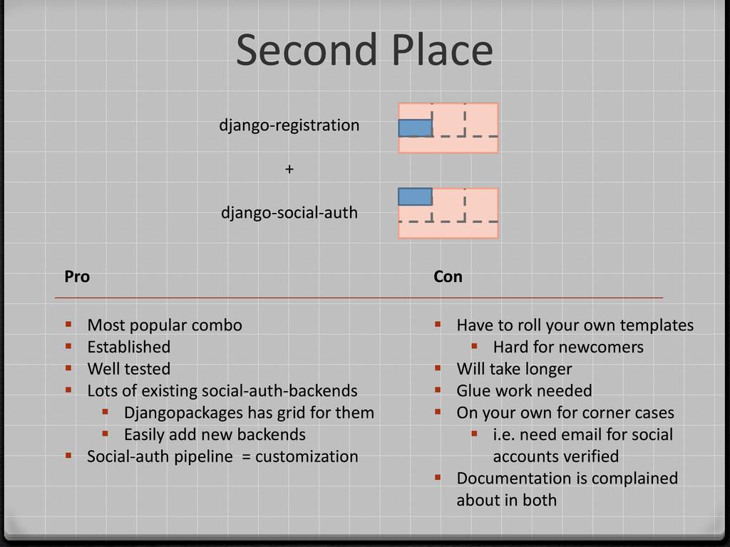 Second Place django-registration + django-socia...