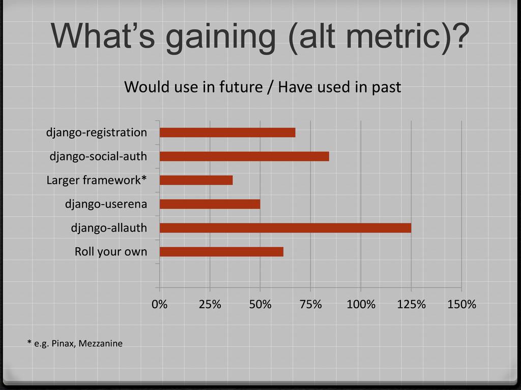 What's gaining (alt metric)? * e.g. Pinax, Mezz...