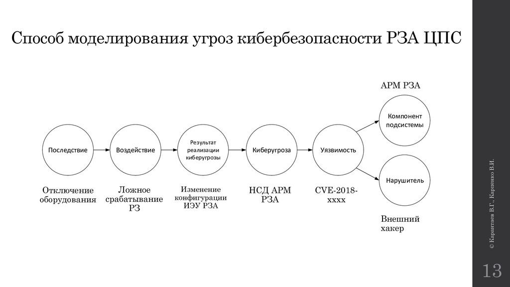 © Карантаев В.Г., Карпенко В.И. 13 Способ модел...