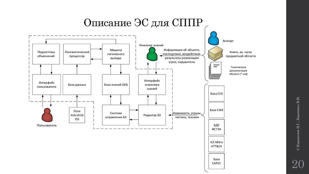 © Карантаев В.Г., Карпенко В.И. 20 Описание ЭС ...
