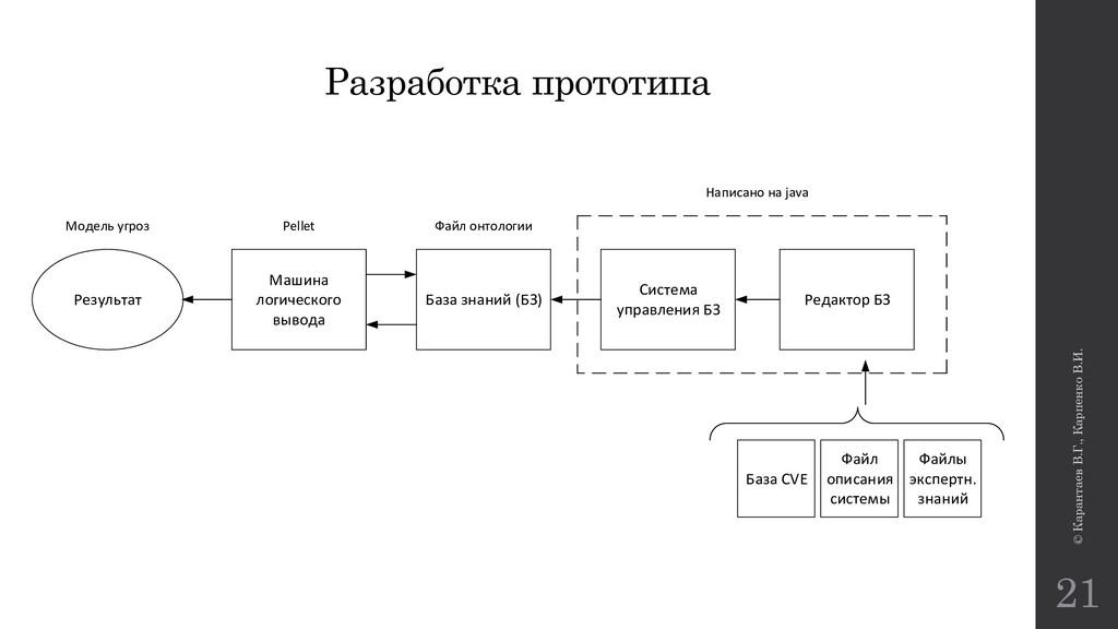 © Карантаев В.Г., Карпенко В.И. 21 Разработка п...