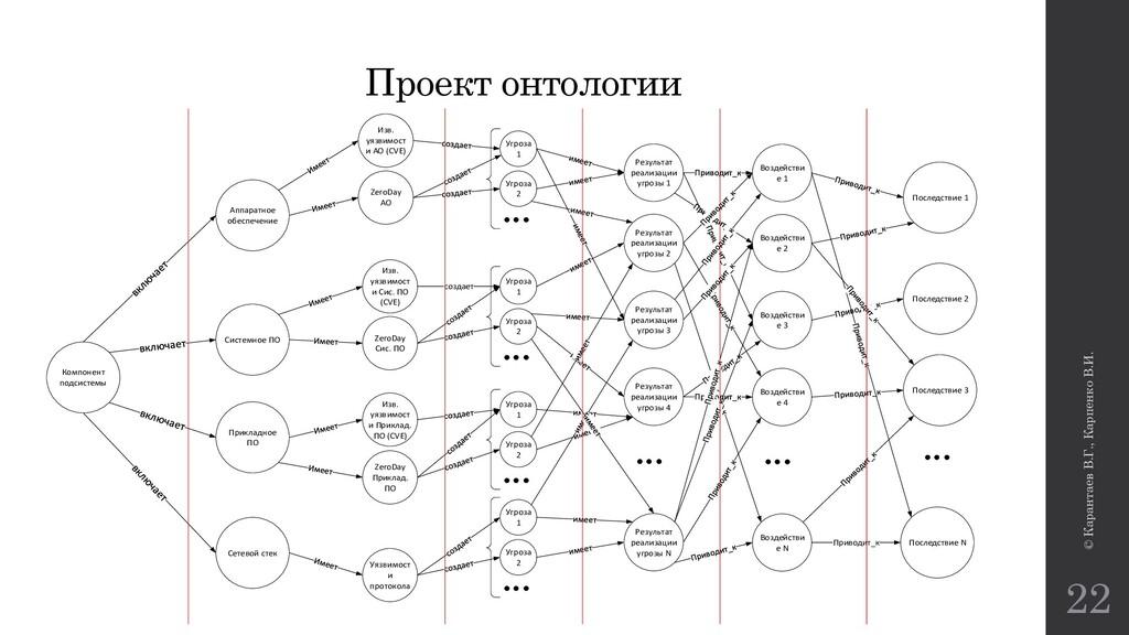 © Карантаев В.Г., Карпенко В.И. 22 Проект онтол...