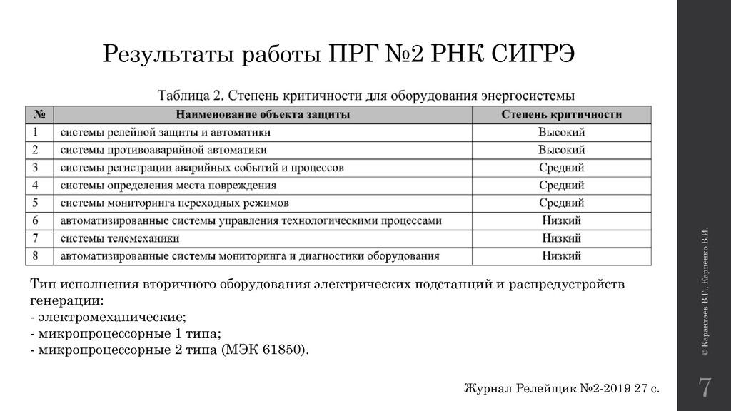 © Карантаев В.Г., Карпенко В.И. 7 Результаты ра...