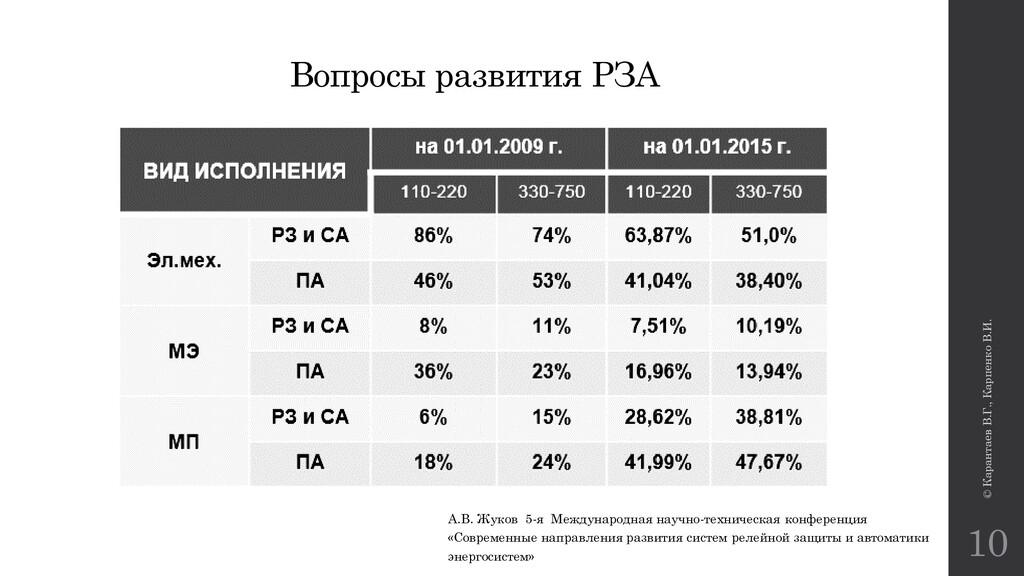 © Карантаев В.Г., Карпенко В.И. 10 Вопросы разв...