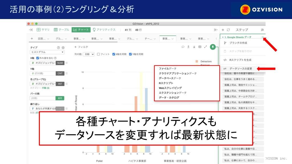 © copylight OZVISION inc. 活用の事例(2)ラングリング&分析 各...