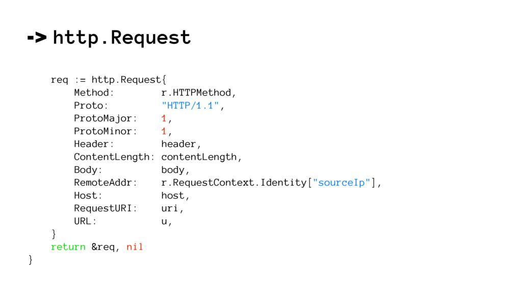-> http.Request req := http.Request{ Method: r....