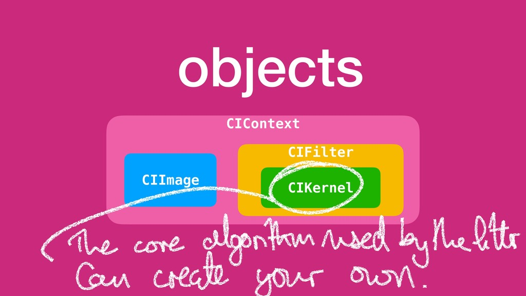 objects CIContext CIImage CIFilter CIKernel