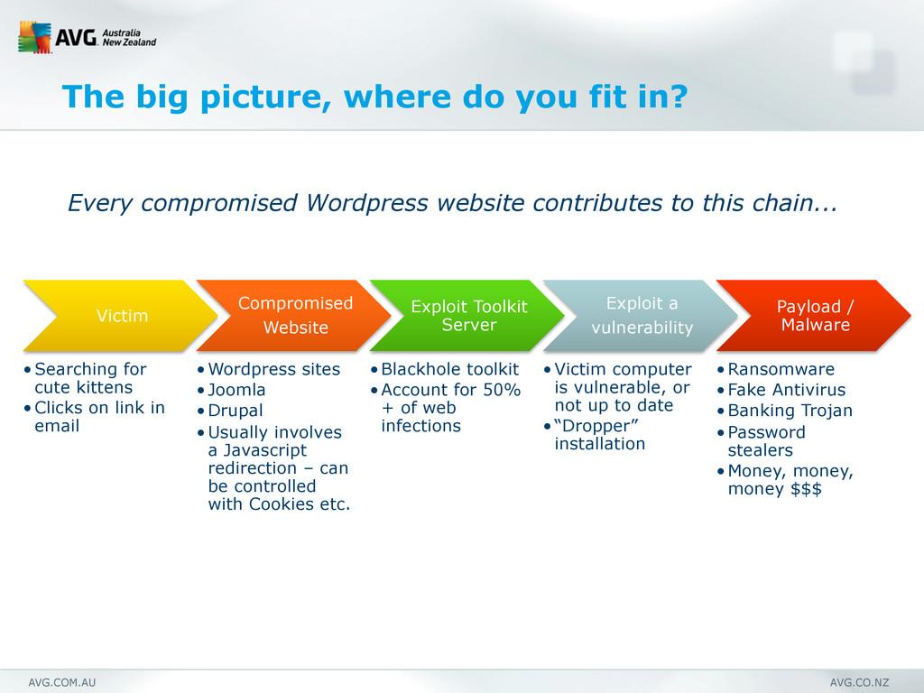 AVG.COM.AU AVG.CO.NZ The big picture, where do ...