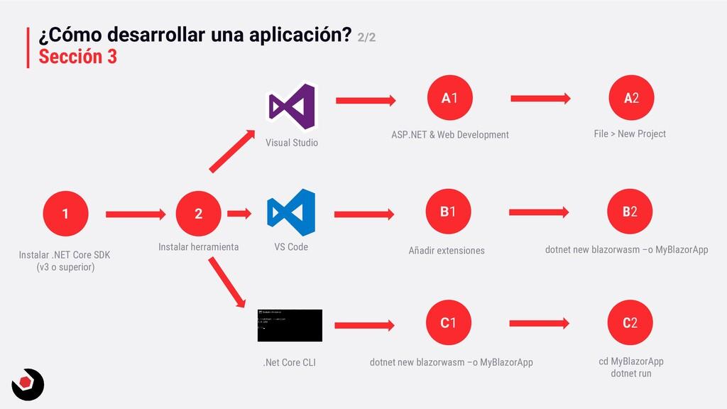 ¿Cómo desarrollar una aplicación? 2/2 Sección 3...
