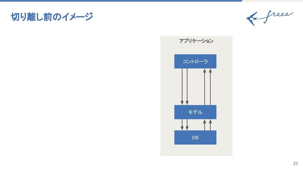 アプリケーション 21 切り離し前のイメージ モデル DB コントローラ
