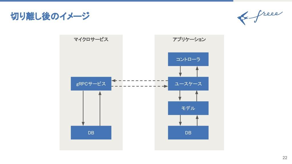 マイクロサービス 22 切り離し後のイメージ gRPCサービス アプリケーション モデル DB...