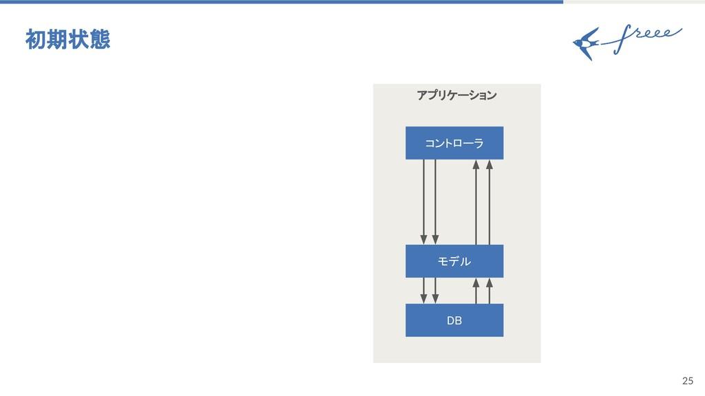 アプリケーション 25 初期状態 モデル DB コントローラ