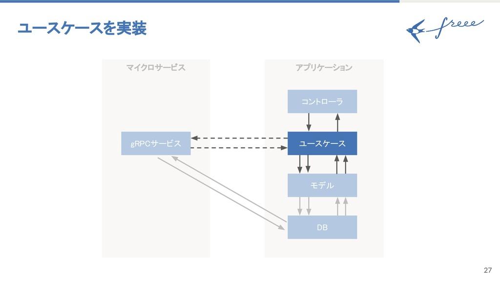 アプリケーション マイクロサービス 27 ユースケースを実装 gRPCサービス モデル DB ...