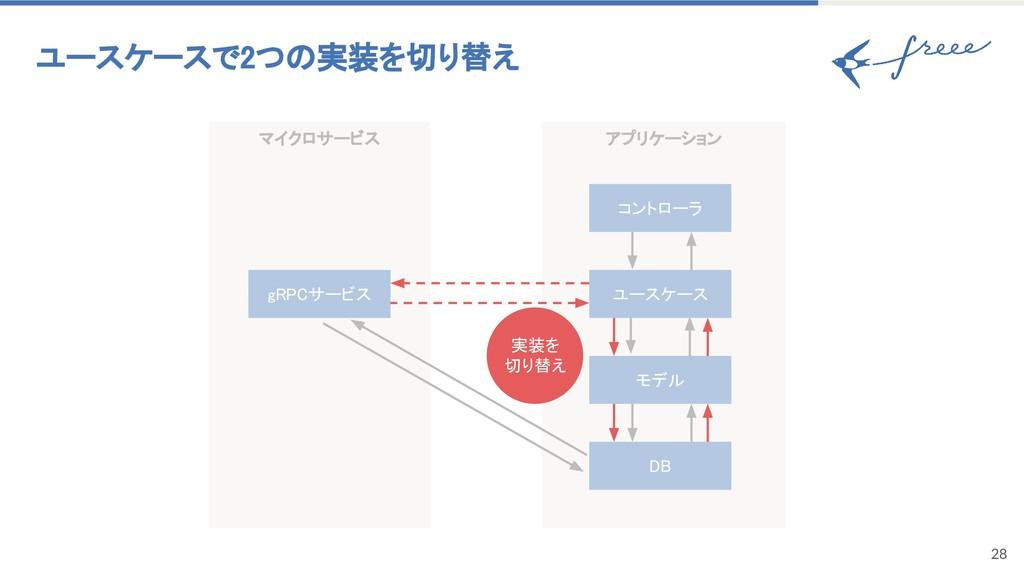 アプリケーション マイクロサービス 28 ユースケースで2つの実装を切り替え gRPCサービス...