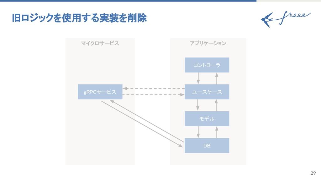 アプリケーション マイクロサービス 29 旧ロジックを使用する実装を削除 gRPCサービス モ...