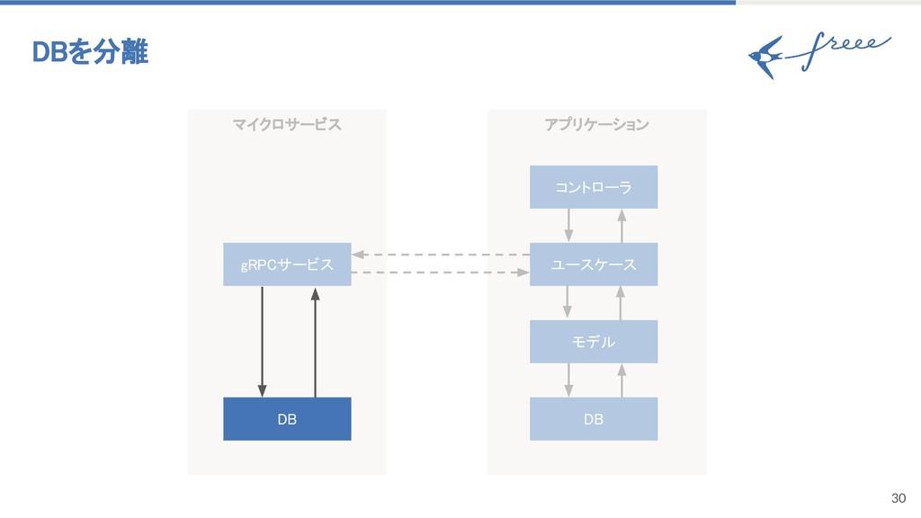 マイクロサービス 30 DBを分離 gRPCサービス アプリケーション モデル DB コントロ...