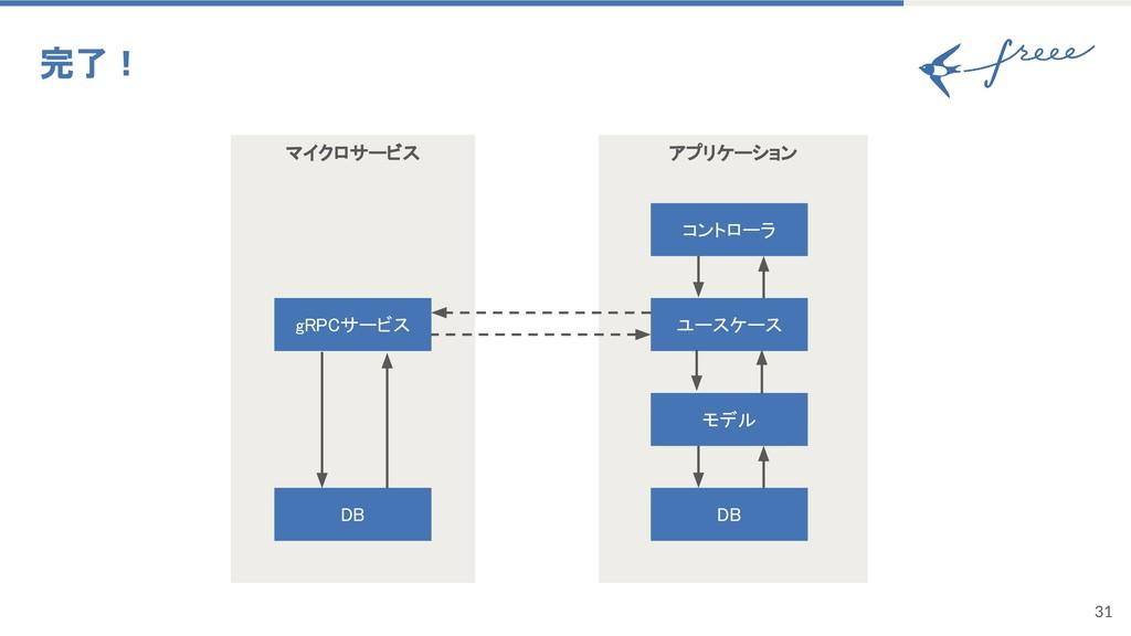 マイクロサービス 31 完了! gRPCサービス アプリケーション モデル DB コントローラ...
