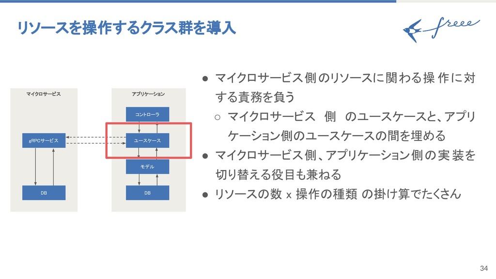 34 リソースを操作するクラス群を導入 ● マイクロサービス側のリソースに関わる操 作に対 す...