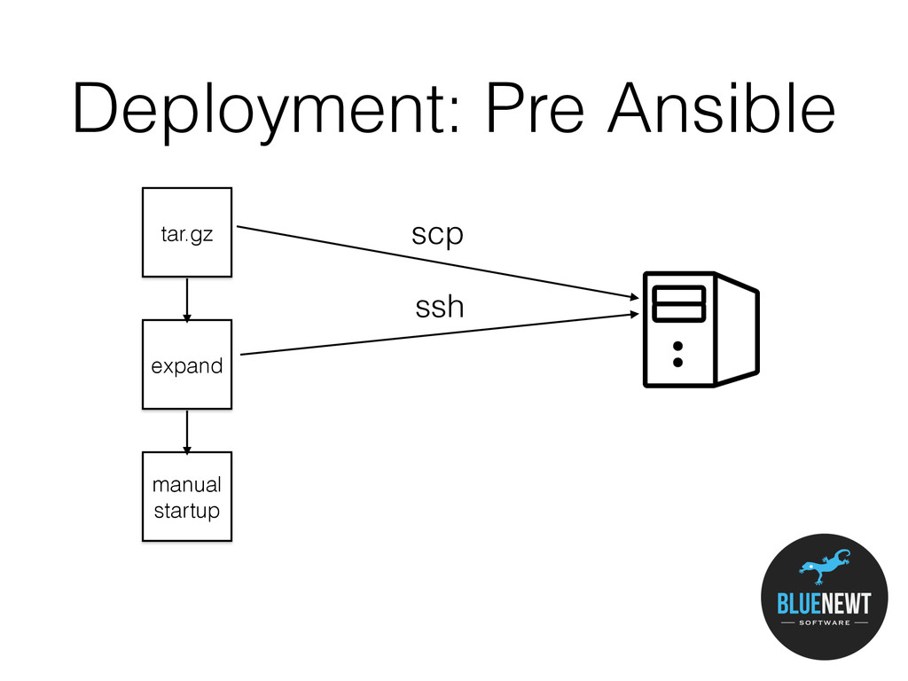 Deployment: Pre Ansible tar.gz scp expand ssh m...