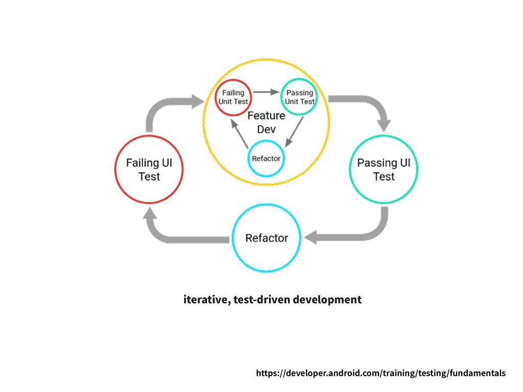 iterative, test-driven development https://deve...