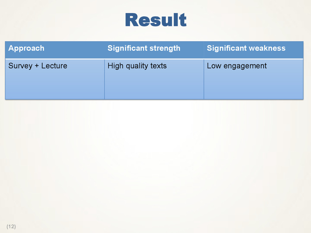 (12) Result Approach Significant strength Signi...