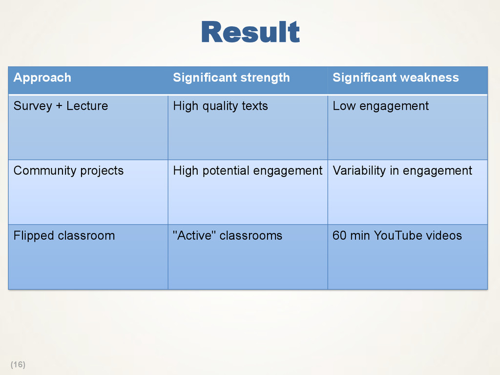 (16) Result Approach Significant strength Signi...