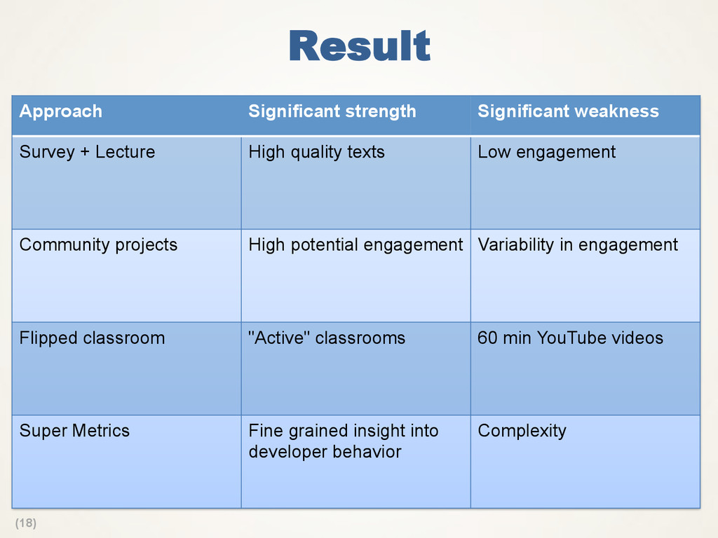 (18) Result Approach Significant strength Signi...