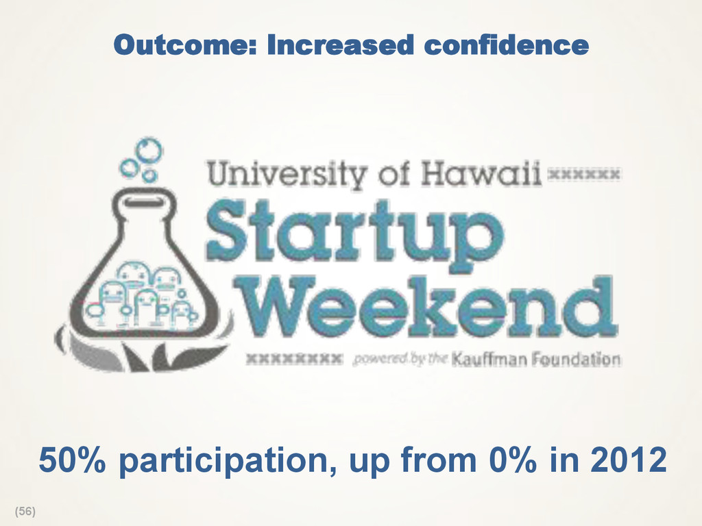 (56) Outcome: Increased confidence 50% particip...