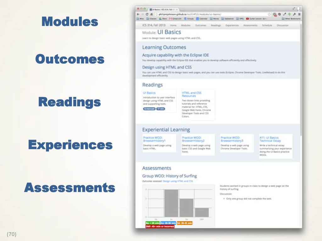 (70) Modules Outcomes Readings Experiences Asse...