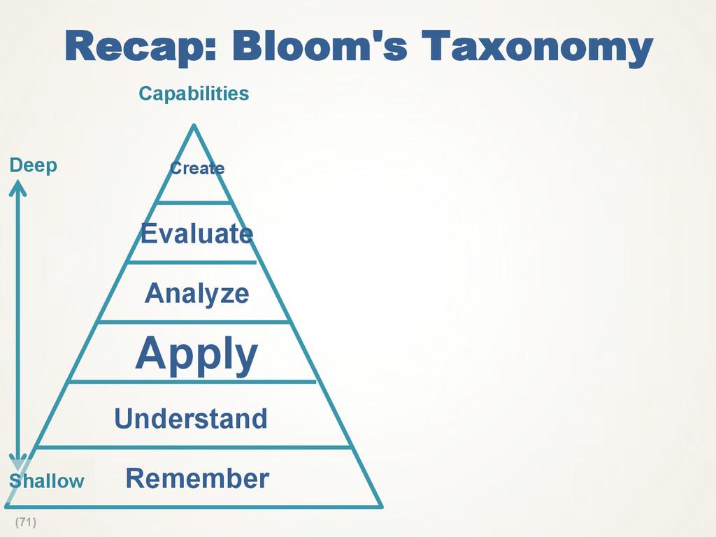 (71) Recap: Bloom's Taxonomy Analyze Apply Reme...