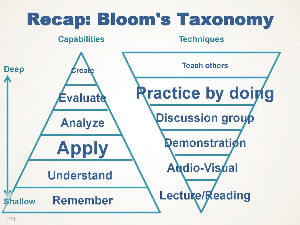 (72) Recap: Bloom's Taxonomy Analyze Apply Reme...