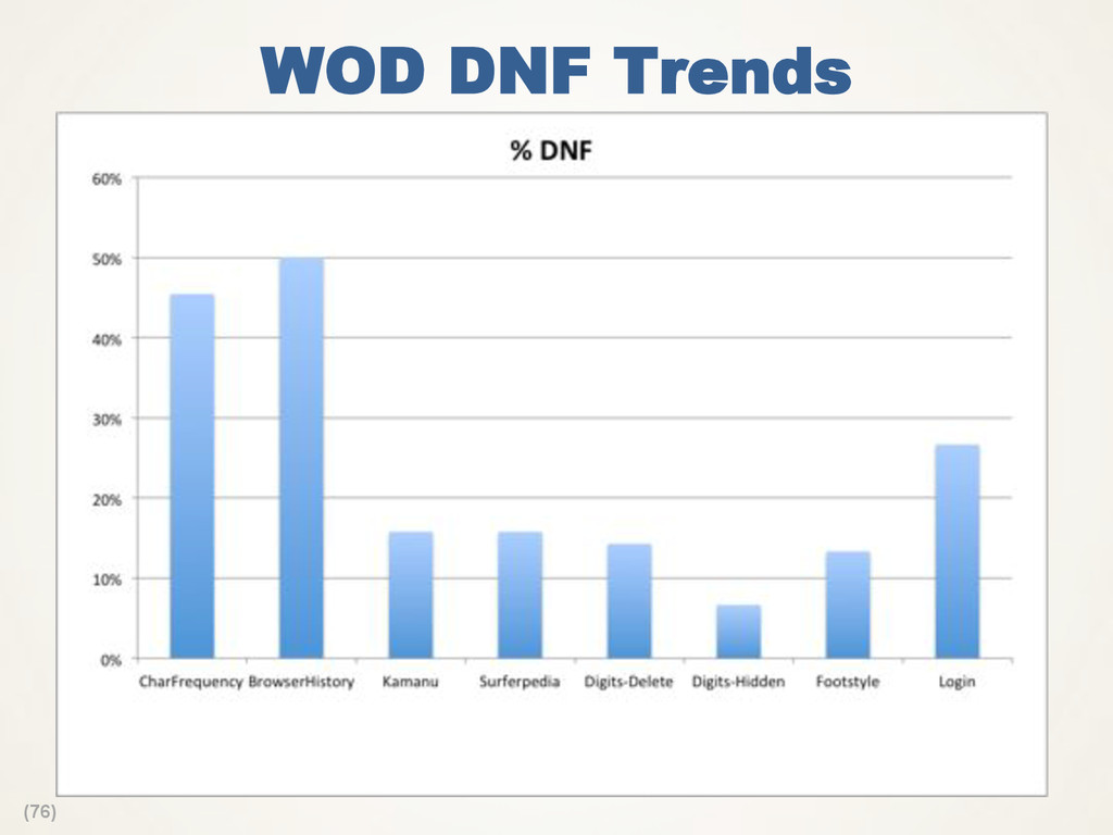 (76) WOD DNF Trends