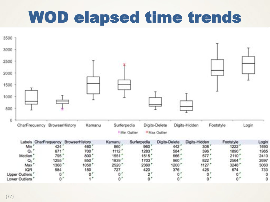 (77) WOD elapsed time trends