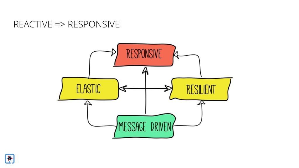 REACTIVE => RESPONSIVE
