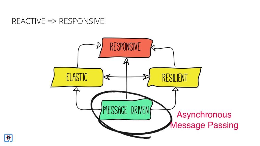 Asynchronous Message Passing REACTIVE => RESPON...