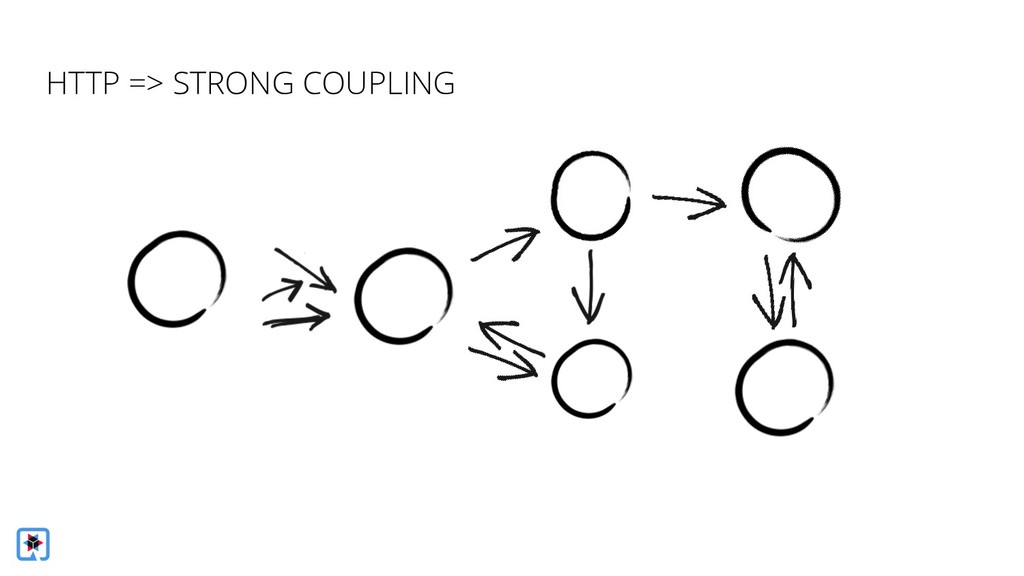 HTTP => STRONG COUPLING