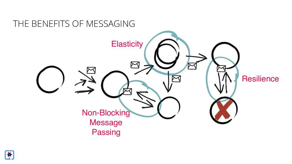 Non-Blocking Message Passing Elasticity Resilie...