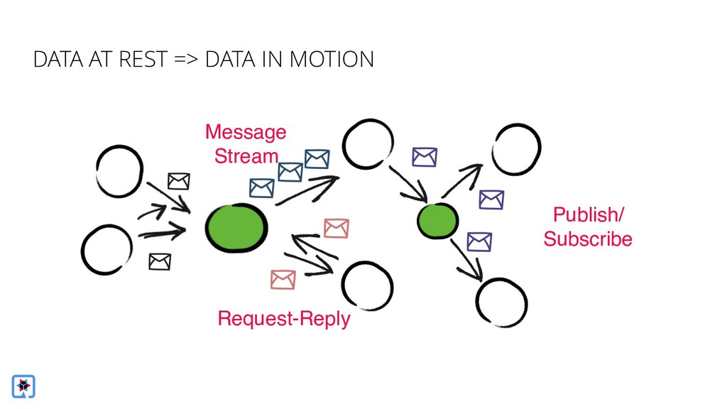Message Stream Publish/ Subscribe Request-Reply...