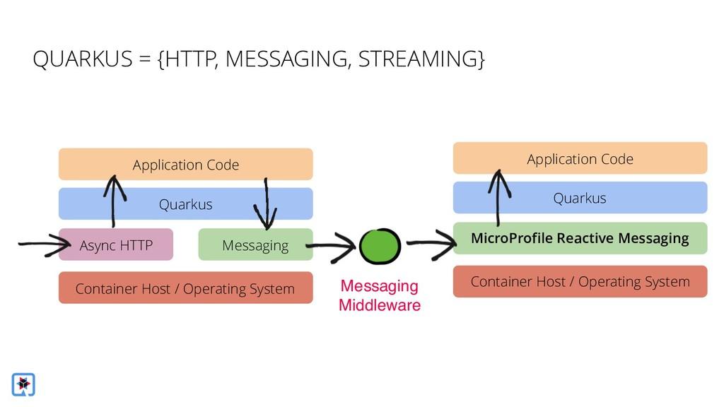 MicroProfile Reactive Messaging Quarkus Applica...