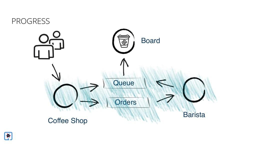 Coffee Shop Barista Board Queue Orders PROGRESS
