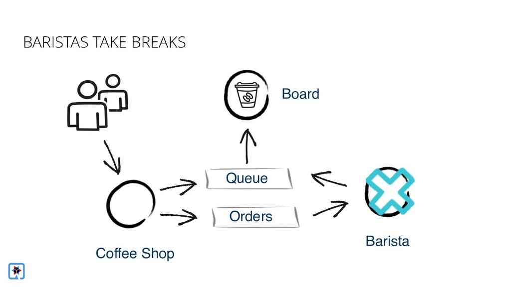Coffee Shop Barista Board Queue Orders BARISTAS...