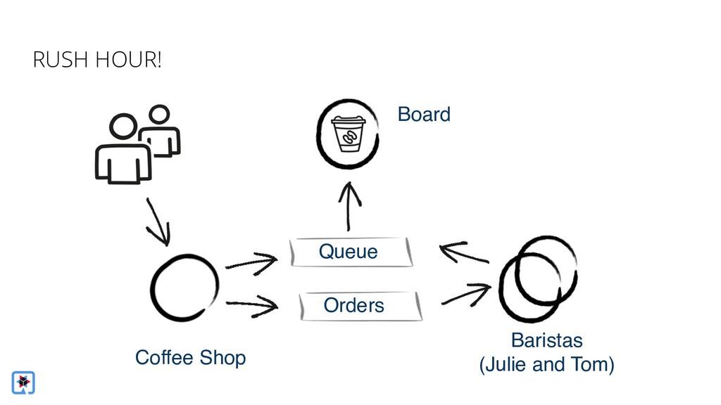 Coffee Shop Baristas (Julie and Tom) Queue Orde...