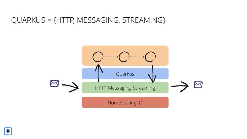 HTTP, Messaging, Streaming Quarkus Non-Blocking...