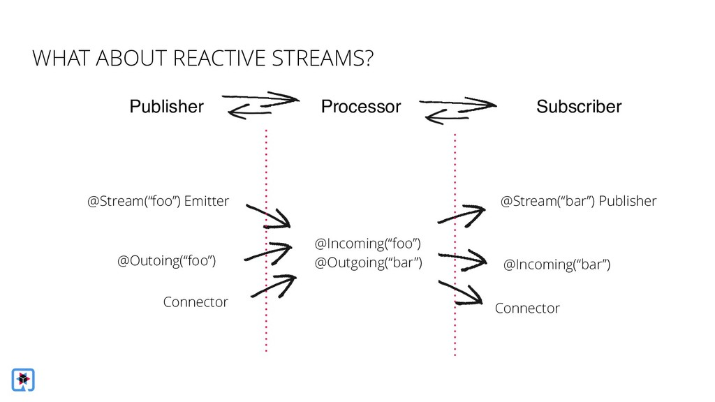 """WHAT ABOUT REACTIVE STREAMS? @Stream(""""foo"""") Emi..."""