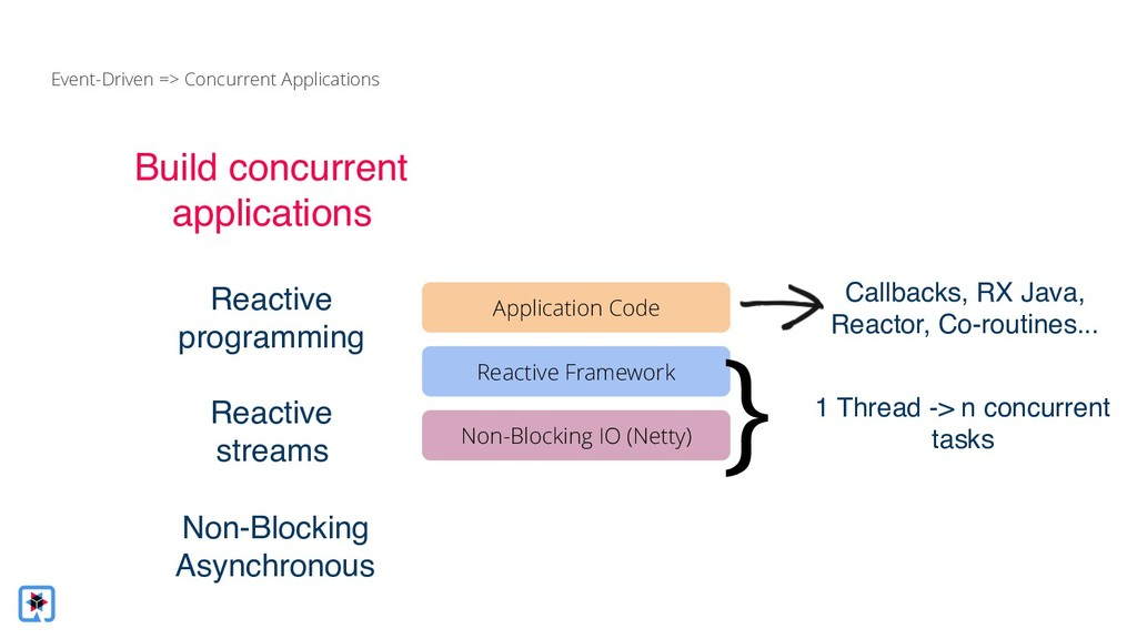 Build concurrent applications Reactive programm...