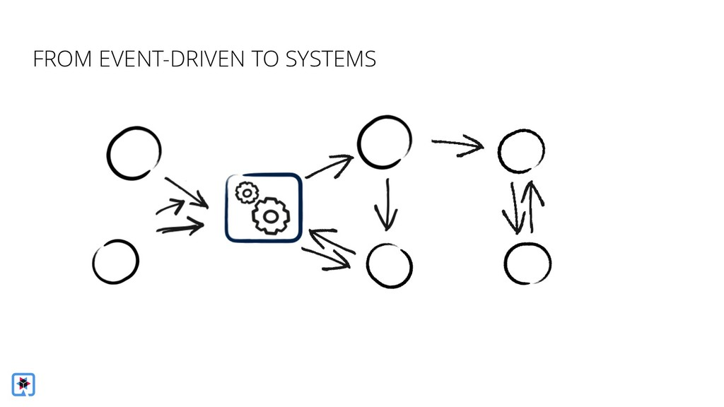 FROM EVENT-DRIVEN TO SYSTEMS